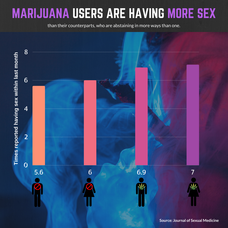 weed more sex